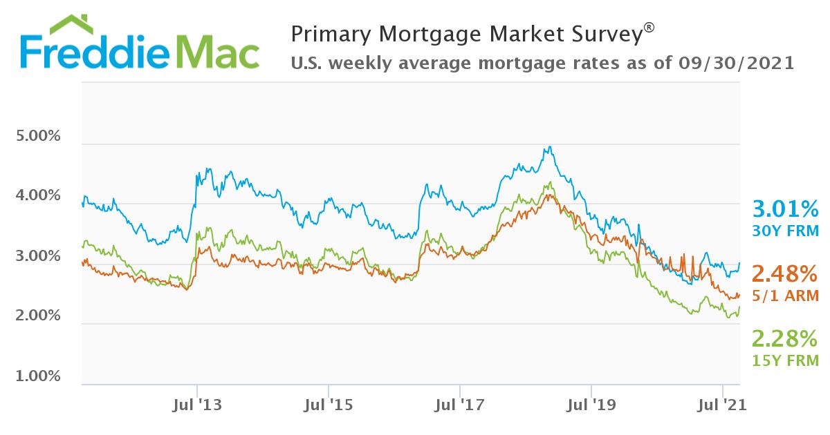 U.S. weekly averages